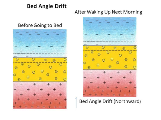 Bed Angle Drift