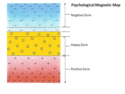 Psychological Magnetic Map